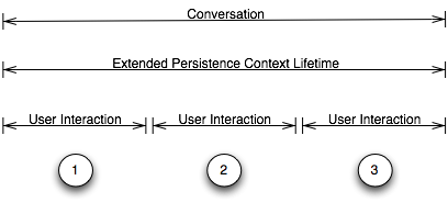 Extended Persistence Context