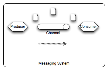 A Messaging System